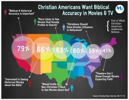 Christian-Americans-Believe-Infographic